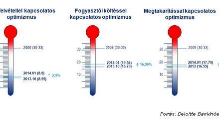 Erősödött a magyarok pénzügyi tudatossága